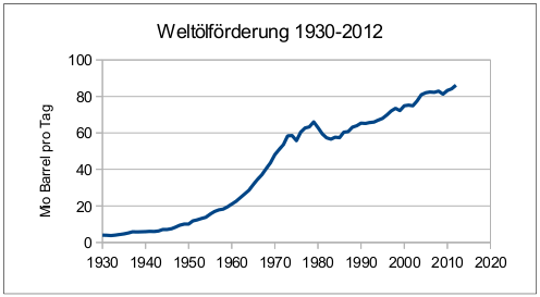 Weltoelfoerderung-1930-2012