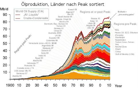 Weltoelfoerderung-laender-nach-peak-sortiert