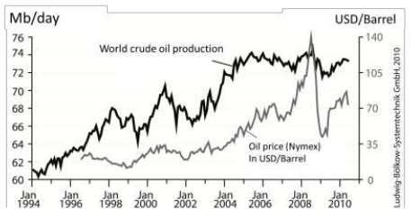 crude-oil-production-1994-2010-oil-price