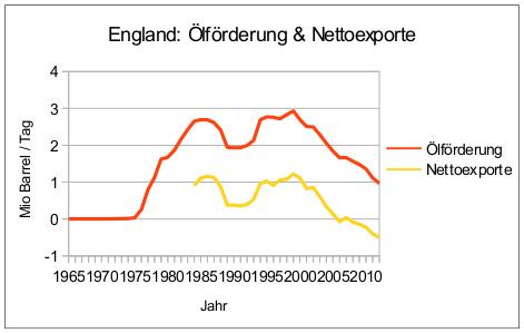 england-oelfoerderung-nettoexporte-1965-2012