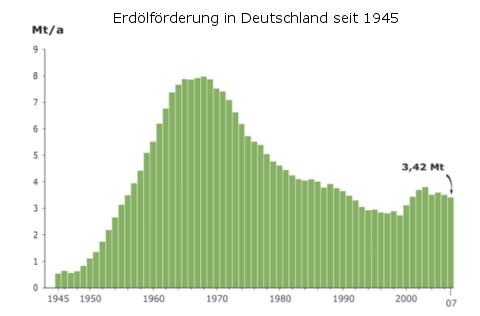 erdoelfoerderung-deutschland-1945-2007