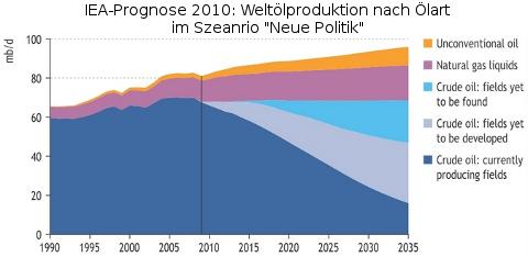 iea-prognose-2010