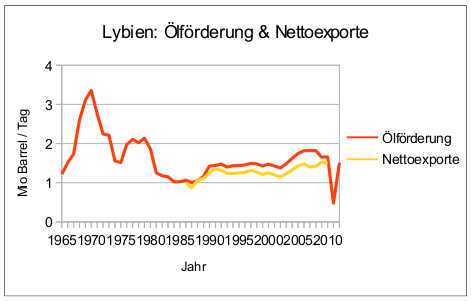 lybien-oelfoerderung-nettoexporte-1965-2012