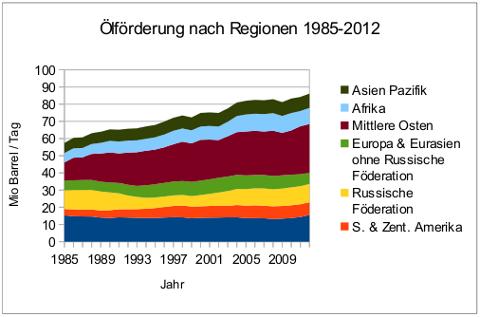oefoerderung-regionen-1985-2012