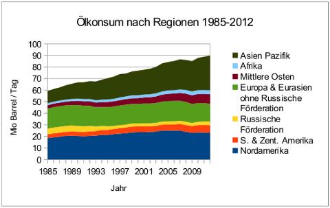 oelkonsum-regionen-1985-2012