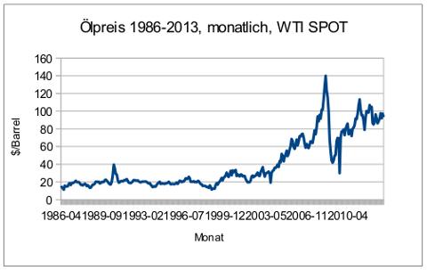 oelpreisentwicklung-1986-2013
