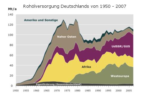 rohoelversorgung-deutschland-1950-2007