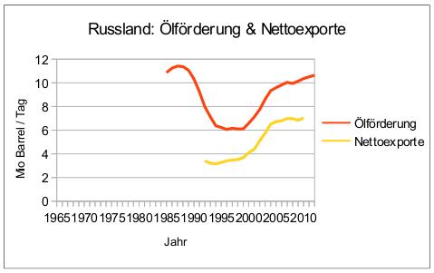 russland-oelfoerderung-nettoexporte-bis-2012