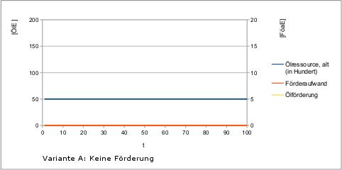 Peak-Oil-2-Faktorenmodell-v1-variA
