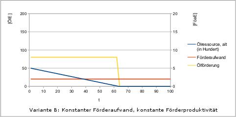 Peak-Oil-2-Faktorenmodell-v1-variB