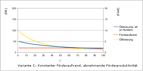 Peak-Oil-2-Faktorenmodell-v1-variC