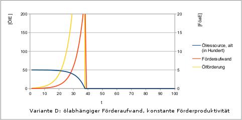 Peak-Oil-2-Faktorenmodell-v1-variD