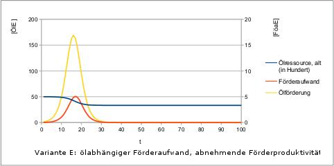 Peak-Oil-2-Faktorenmodell-v1-variE