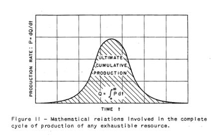 hubbert-curve-fig-11
