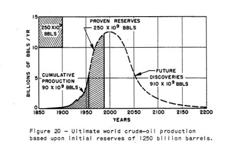 hubbert-curve-fig-20