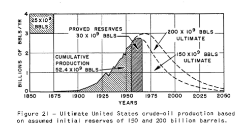 """in 1956 m king hubbert predicted M king hubbert, """"peak oil,"""" and  marion king hubbert generated prescient and unwelcome forecasts in 1956 and  hubbert also predicted that global oil."""