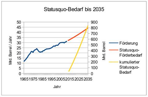 oel-status-quo-bedarf-bis-2035