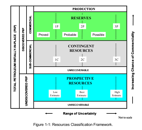 ressources-classification-framework