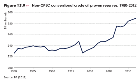 weo-2013-non-opec-reserves